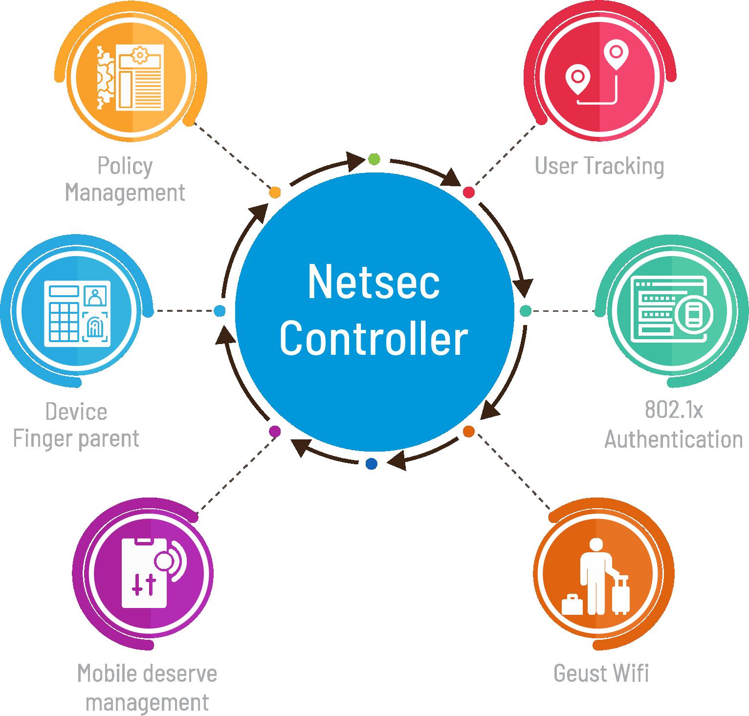 WifiSoft - Netsec Controller