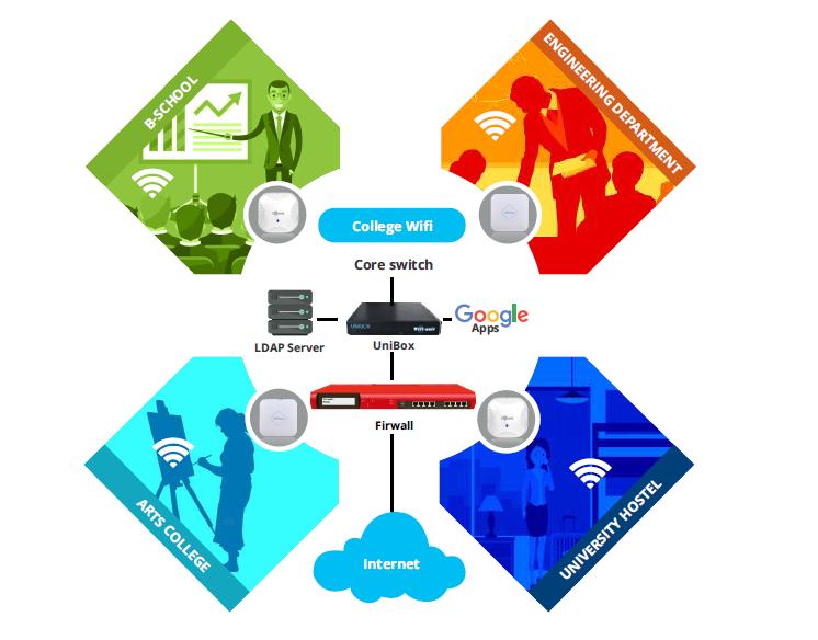 College Wifi Network, IOT Cloud- WifiSoft