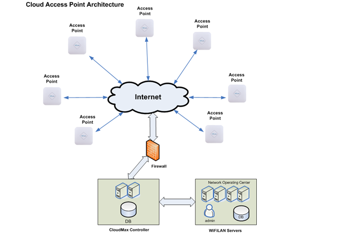 cloud-managed-aps.png